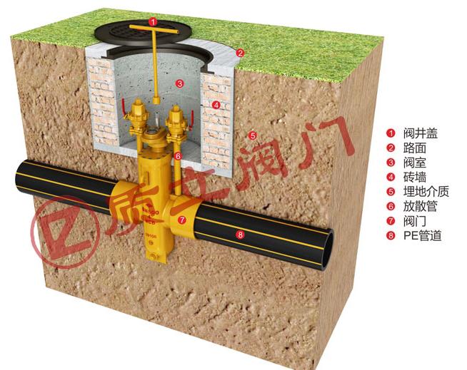 钢制PE燃气平板闸阀埋地安装图